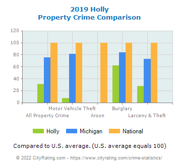 Holly Property Crime vs. State and National Comparison