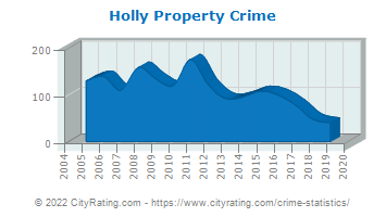 Holly Property Crime