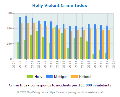 Holly Violent Crime vs. State and National Per Capita