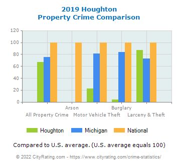 Houghton Property Crime vs. State and National Comparison