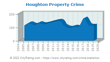 Houghton Property Crime