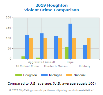 Houghton Violent Crime vs. State and National Comparison
