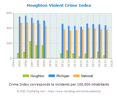 Houghton Violent Crime vs. State and National Per Capita