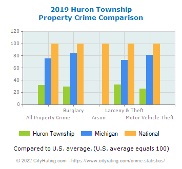 Huron Township Property Crime vs. State and National Comparison