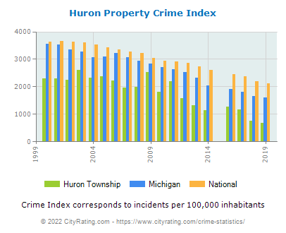 Huron Township Property Crime vs. State and National Per Capita