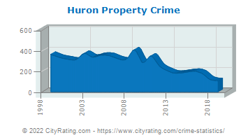 Huron Township Property Crime