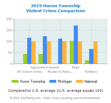 Huron Township Violent Crime vs. State and National Comparison
