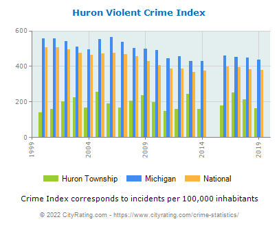 Huron Township Violent Crime vs. State and National Per Capita