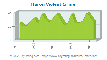 Huron Township Violent Crime