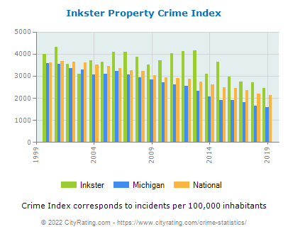 Inkster Property Crime vs. State and National Per Capita