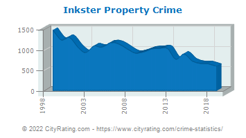 Inkster Property Crime