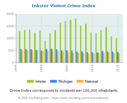 Inkster Violent Crime vs. State and National Per Capita