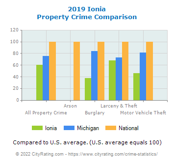 Ionia Property Crime vs. State and National Comparison