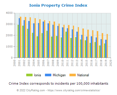 Ionia Property Crime vs. State and National Per Capita