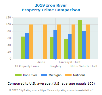Iron River Property Crime vs. State and National Comparison