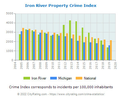 Iron River Property Crime vs. State and National Per Capita