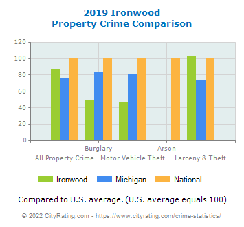 Ironwood Property Crime vs. State and National Comparison