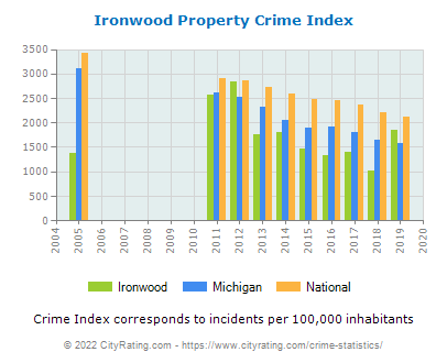 Ironwood Property Crime vs. State and National Per Capita