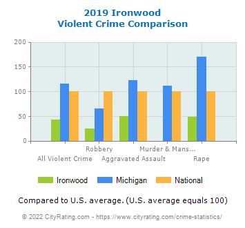 Ironwood Violent Crime vs. State and National Comparison