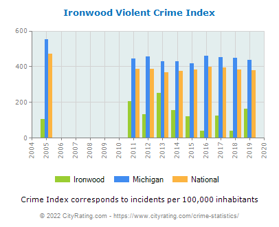 Ironwood Violent Crime vs. State and National Per Capita