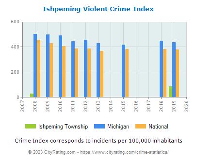 Ishpeming Township Crime Statistics: Michigan (MI) - CityRating.ishpeming township
