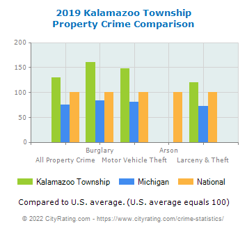 Kalamazoo Township Property Crime vs. State and National Comparison