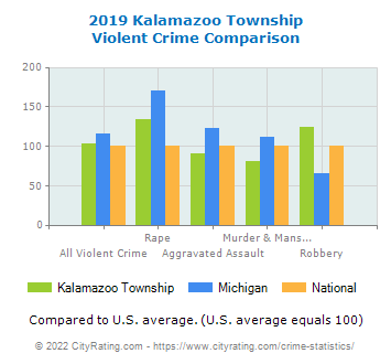 Kalamazoo Township Violent Crime vs. State and National Comparison