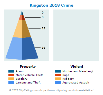 Kingston Crime 2018