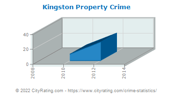 Kingston Property Crime