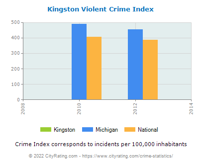 Kingston Violent Crime vs. State and National Per Capita