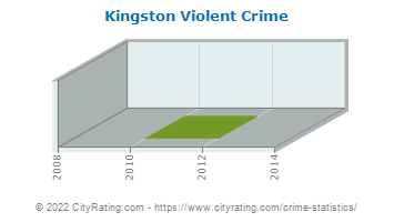 Kingston Violent Crime
