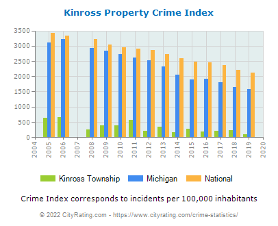 Kinross Township Property Crime vs. State and National Per Capita