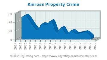 Kinross Township Property Crime