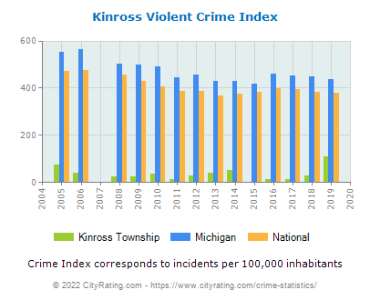 Kinross Township Violent Crime vs. State and National Per Capita