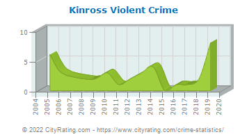 Kinross Township Violent Crime