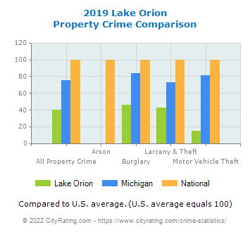 Lake Orion Property Crime vs. State and National Comparison