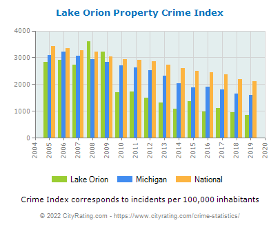 Lake Orion Property Crime vs. State and National Per Capita