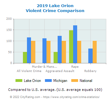 Lake Orion Violent Crime vs. State and National Comparison