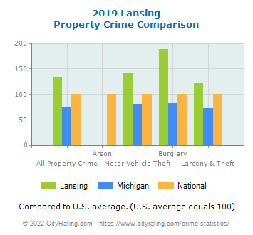 Lansing Property Crime vs. State and National Comparison