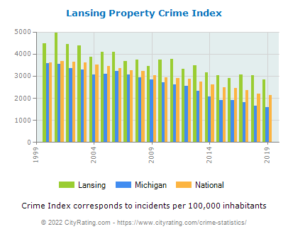 Lansing Property Crime vs. State and National Per Capita