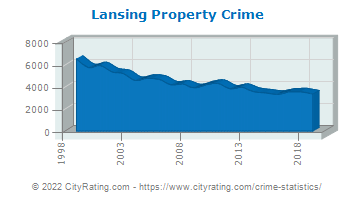 Lansing Property Crime