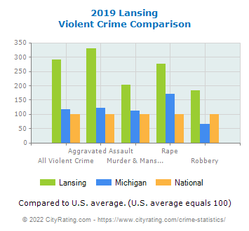 Lansing Violent Crime vs. State and National Comparison