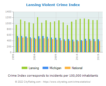 Lansing Violent Crime vs. State and National Per Capita