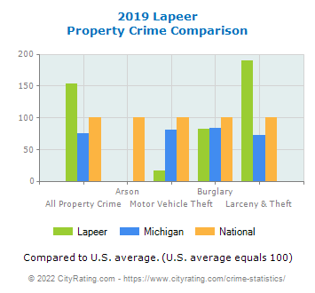 Lapeer Property Crime vs. State and National Comparison