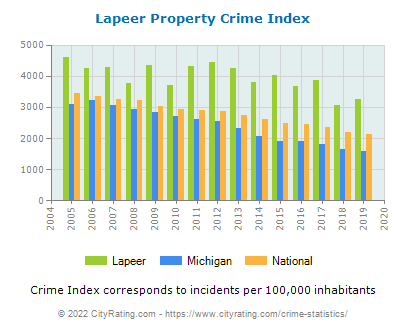Lapeer Property Crime vs. State and National Per Capita