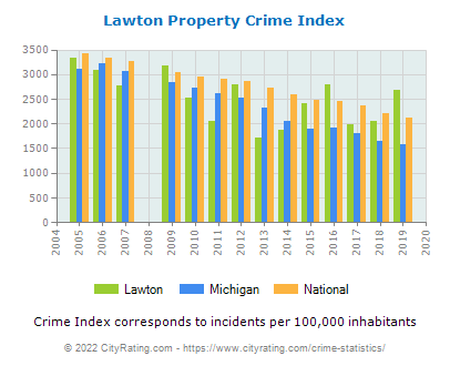 Lawton Property Crime vs. State and National Per Capita