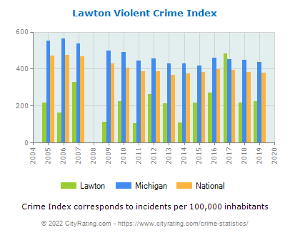 Lawton Violent Crime vs. State and National Per Capita
