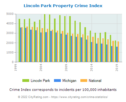 Lincoln Park Property Crime vs. State and National Per Capita