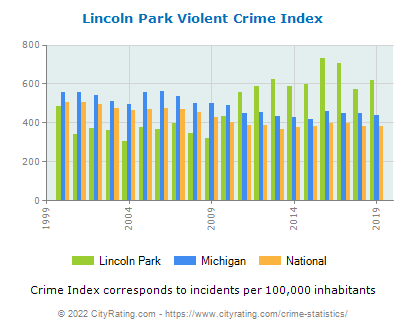 Lincoln Park Violent Crime vs. State and National Per Capita
