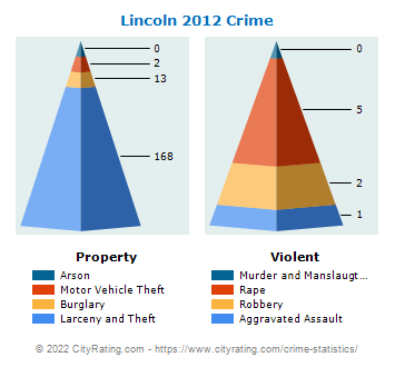 Lincoln Township Crime 2012